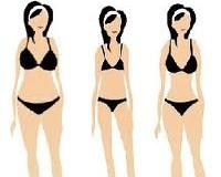 таблица соотношений веса и роста